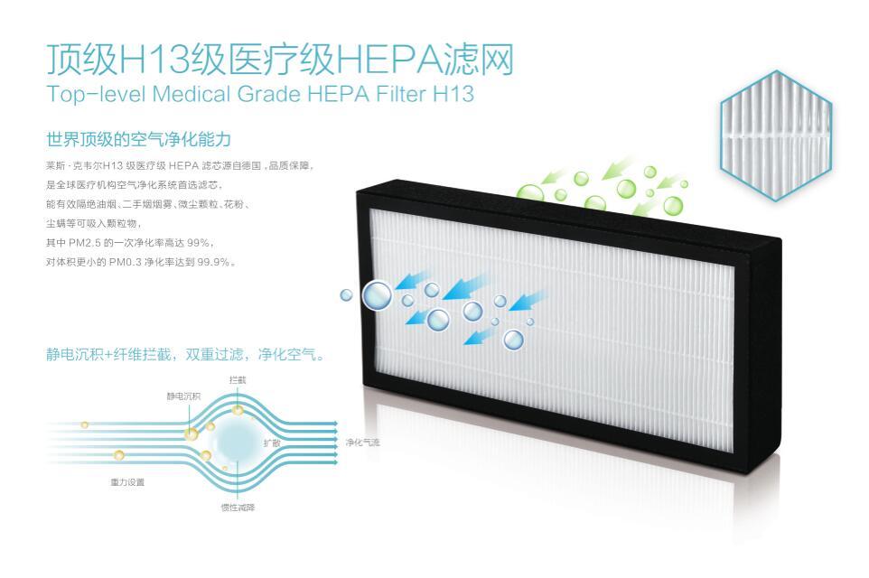 顶级H13级医疗级HEPA滤网